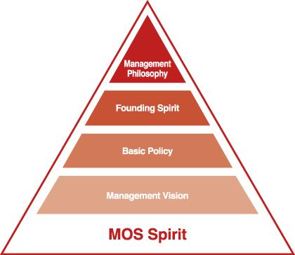 MOS Spirit